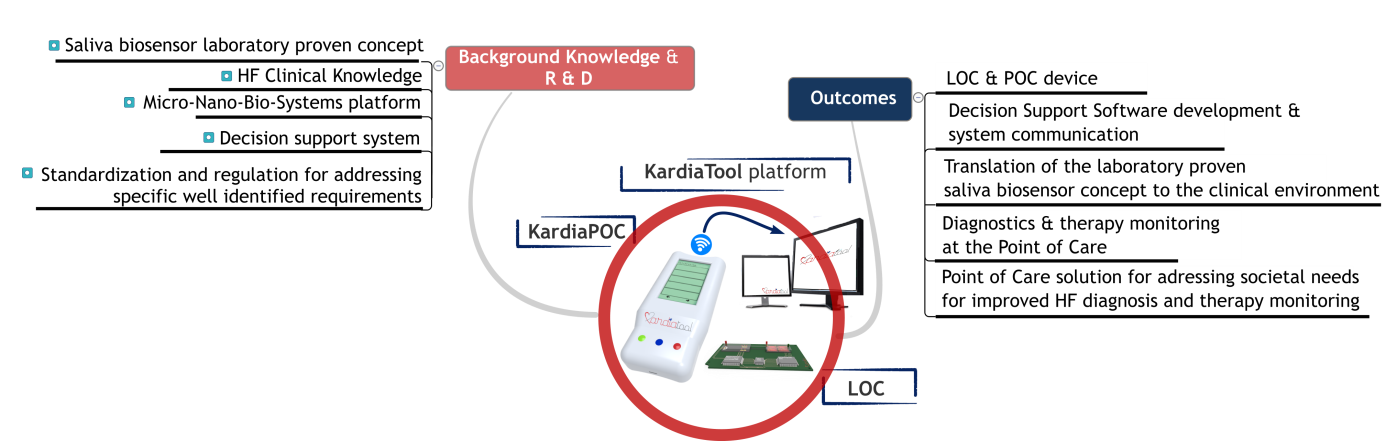 Background knowledge and R & D